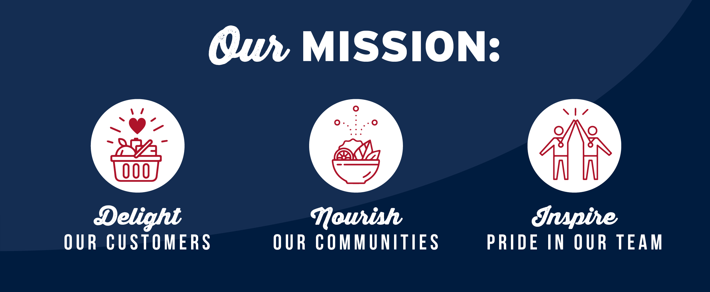 Our Mission: Delight Our Customers, Nourish Our Communities, Inspire Pride In Our Team